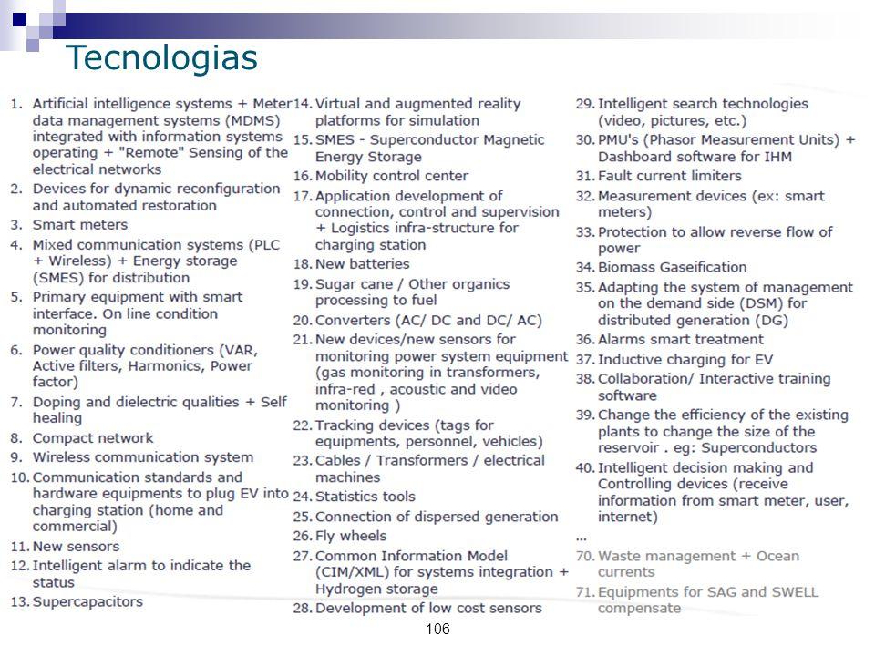 106 Tecnologias