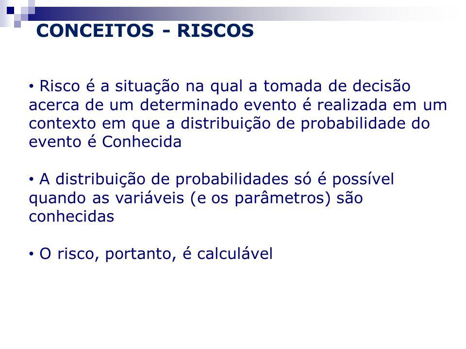 Risco é a situação na qual a tomada de decisão acerca de um determinado evento é realizada em um contexto em que a distribuição de probabilidade do evento é Conhecida A distribuição de probabilidades só é possível quando as variáveis (e os parâmetros) são conhecidas O risco, portanto, é calculável CONCEITOS - RISCOS