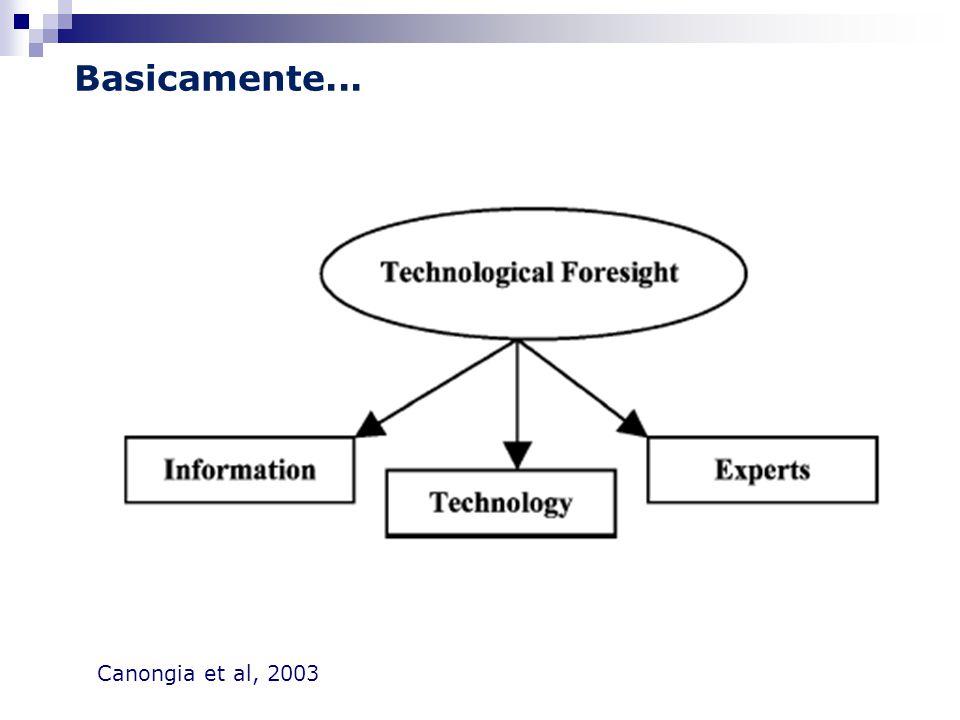 Basicamente... Canongia et al, 2003
