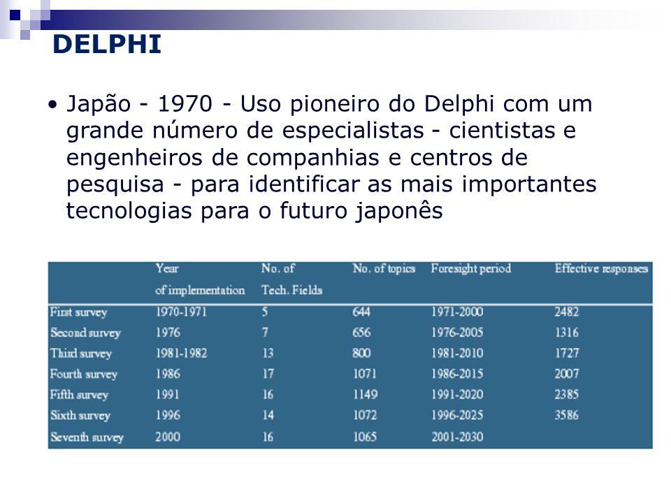 DELPHI Japão - 1970 - Uso pioneiro do Delphi com um grande número de especialistas - cientistas e engenheiros de companhias e centros de pesquisa - para identificar as mais importantes tecnologias para o futuro japonês