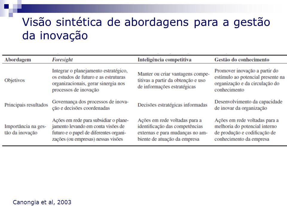 Visão sintética de abordagens para a gestão da inovação Canongia et al, 2003