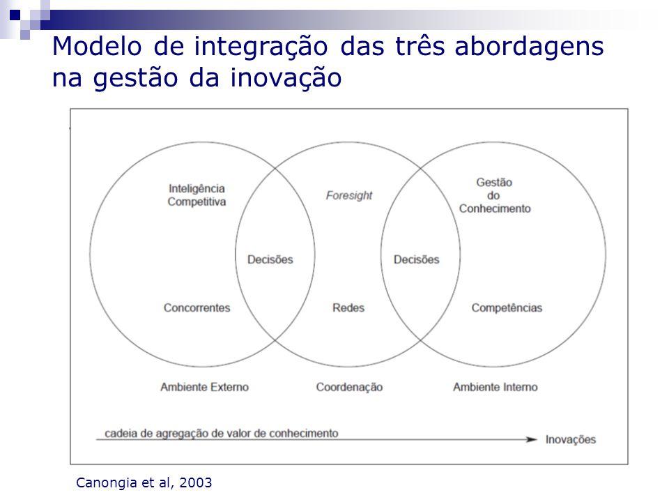 Modelo de integração das três abordagens na gestão da inovação Canongia et al, 2003