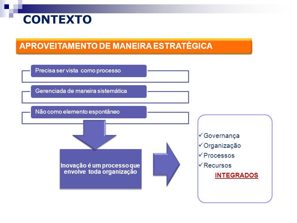 APROVEITAMENTO DE MANEIRA ESTRATÉGICA Precisa ser vista como processoGerenciada de maneira sistemáticaNão como elemento espontâneo Inovação é um processo que envolve toda organização Governança Organização Processos Recursos INTEGRADOS