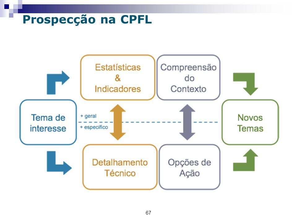 67 Prospecção na CPFL