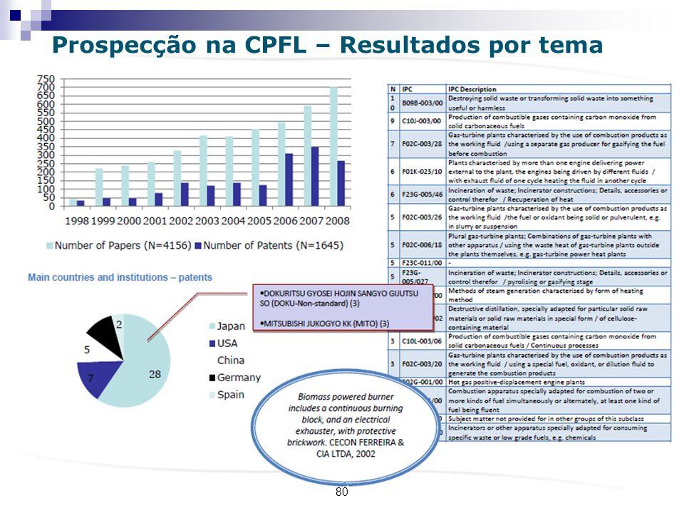 80 Prospecção na CPFL – Resultados por tema