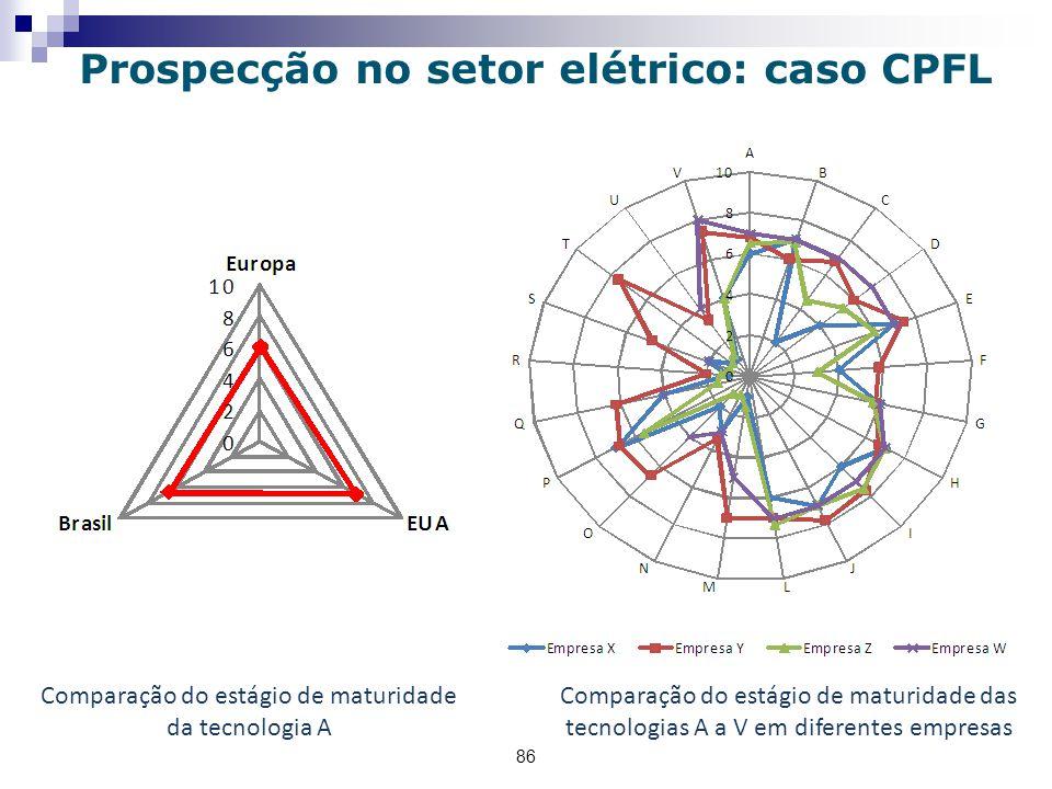 86 Prospecção no setor elétrico: caso CPFL Comparação do estágio de maturidade das tecnologias A a V em diferentes empresas Comparação do estágio de maturidade da tecnologia A