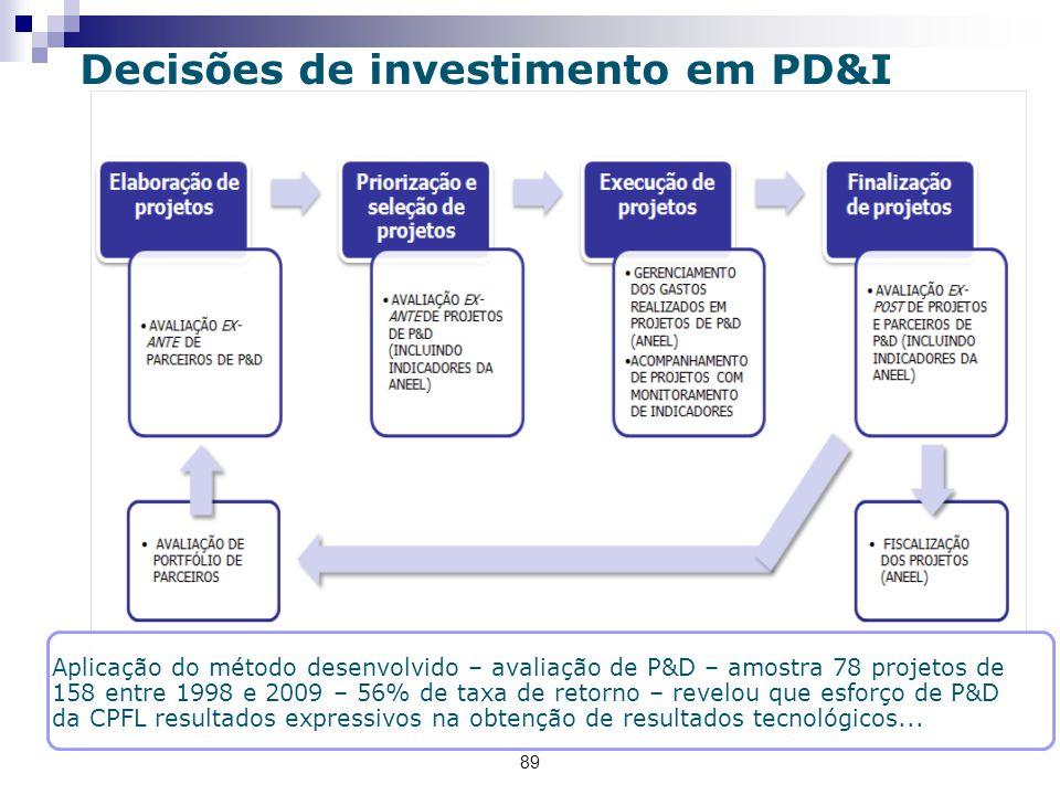 89 Decisões de investimento em PD&I Aplicação do método desenvolvido – avaliação de P&D – amostra 78 projetos de 158 entre 1998 e 2009 – 56% de taxa de retorno – revelou que esforço de P&D da CPFL resultados expressivos na obtenção de resultados tecnológicos...