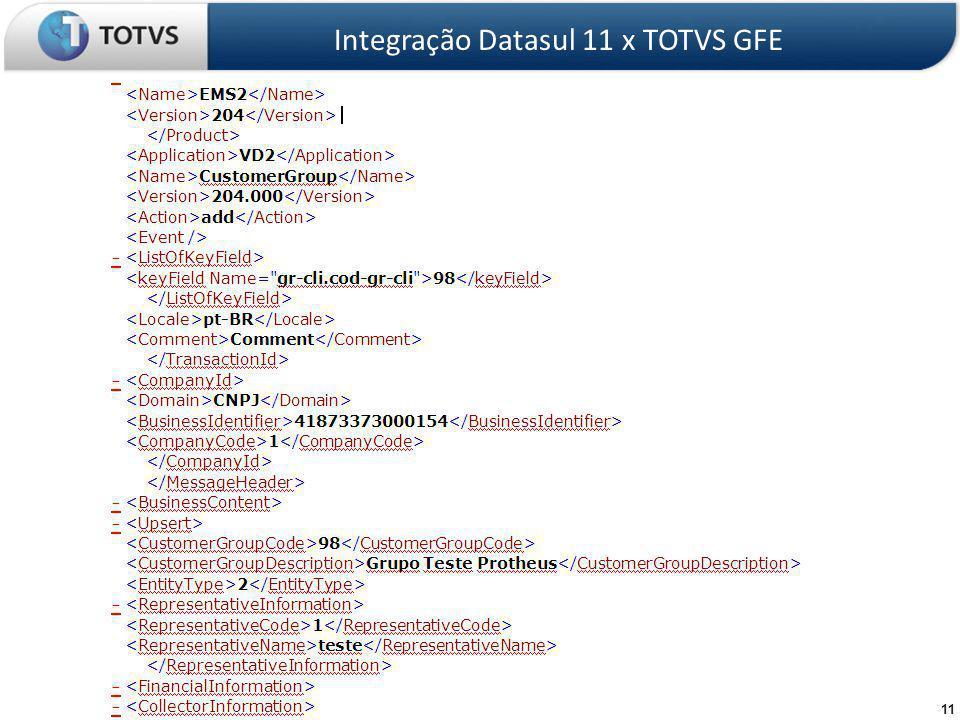 11 EAI Datasul 11 Integração Datasul 11 x TOTVS GFE