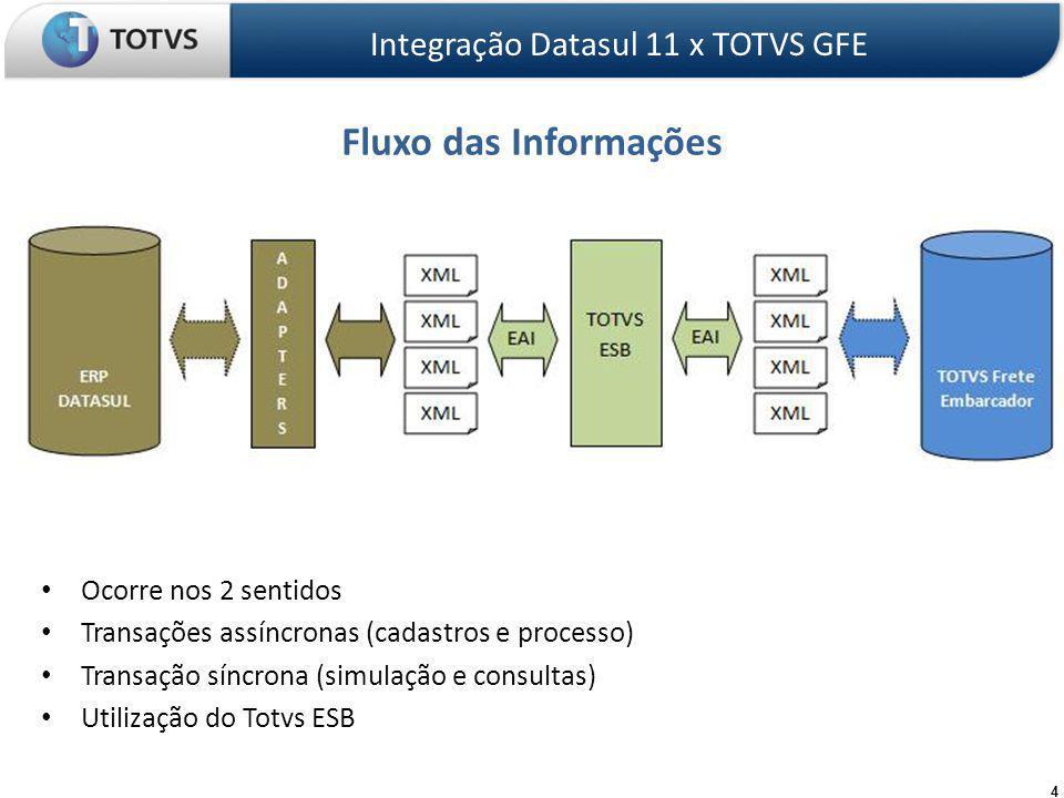 Fluxo das Informações Ocorre nos 2 sentidos Transações assíncronas (cadastros e processo) Transação síncrona (simulação e consultas) Utilização do Totvs ESB Integração Datasul 11 x TOTVS GFE 4