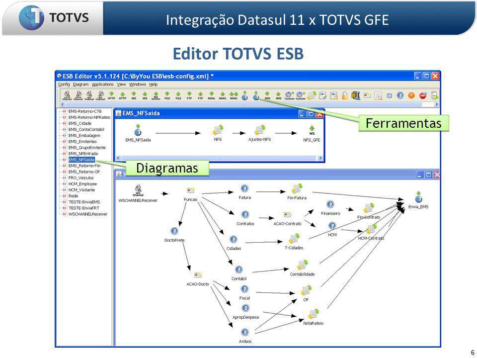6 Editor TOTVS ESB Integração Datasul 11 x TOTVS GFE Diagramas Ferramentas