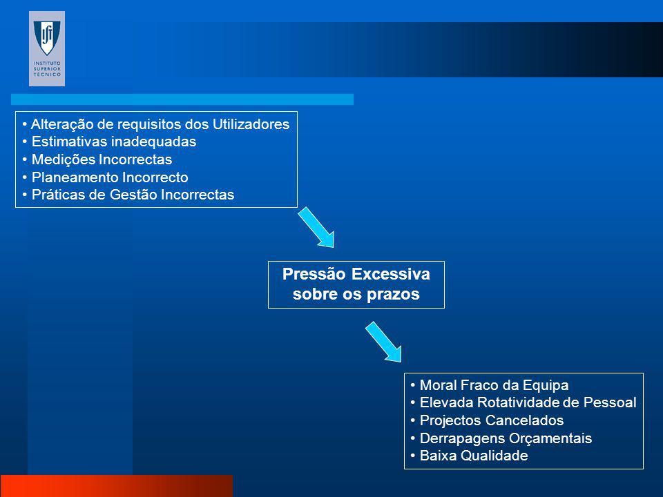 Alteração de Requisitos Prazos não Cumpridos Derrapagens Orçamentais Atrasos na Comercialização Pressão Excessiva sobre Prazos Moral Fraco da Equipa I
