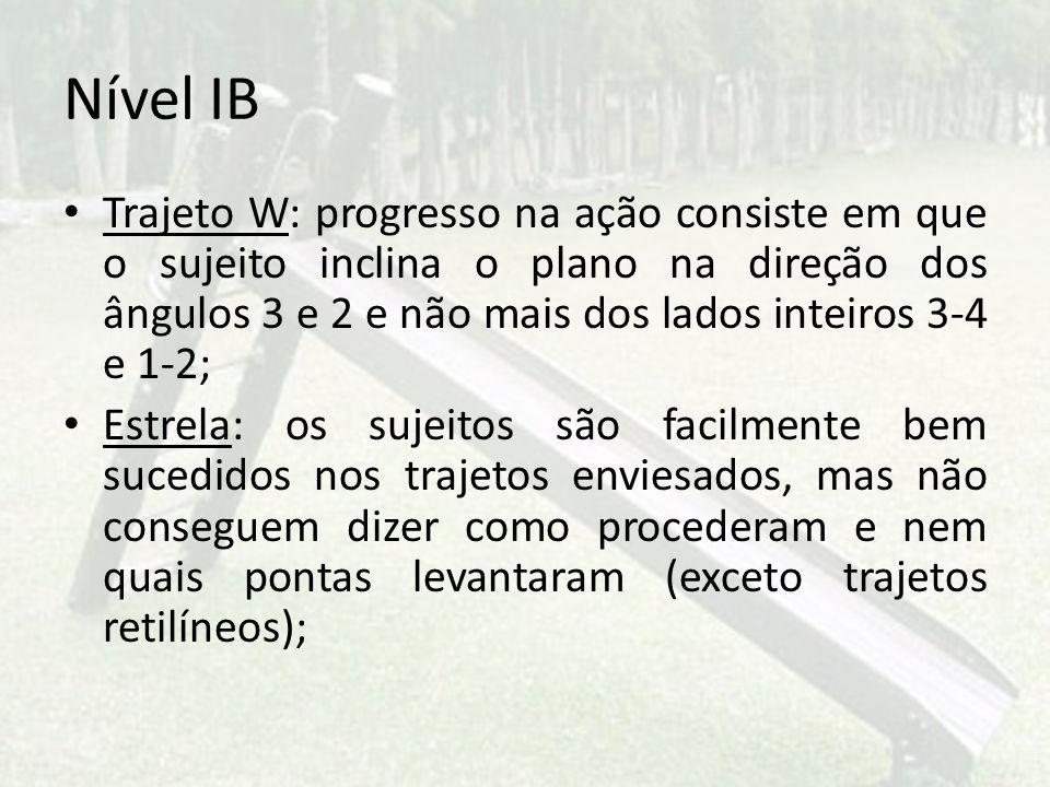 Nível IB Trajeto W: progresso na ação consiste em que o sujeito inclina o plano na direção dos ângulos 3 e 2 e não mais dos lados inteiros 3-4 e 1-2;