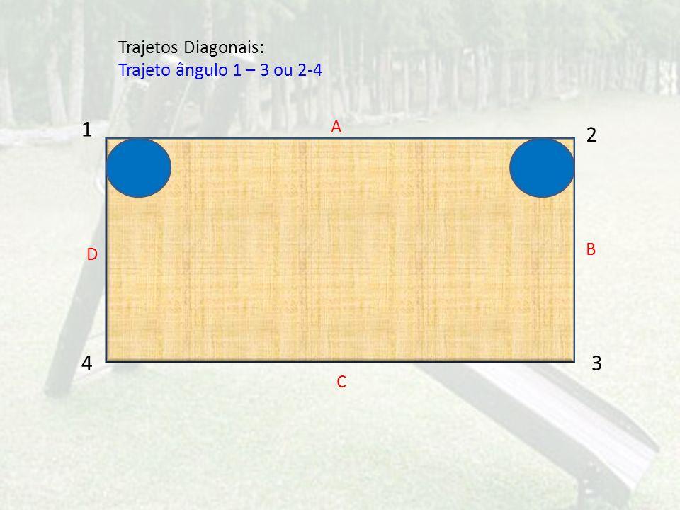 1 2 43 A C D B Trajetos Diagonais: Trajeto ângulo 1 – 3 ou 2-4
