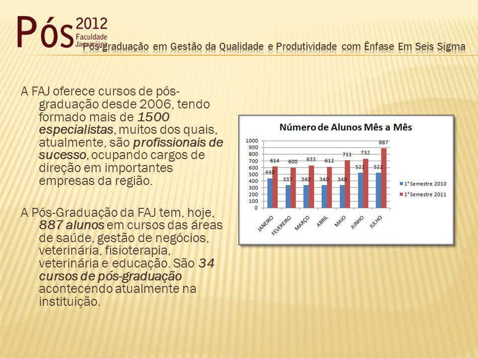 A FAJ oferece cursos de pós- graduação desde 2006, tendo formado mais de 1500 especialistas, muitos dos quais, atualmente, são profissionais de sucesso, ocupando cargos de direção em importantes empresas da região.