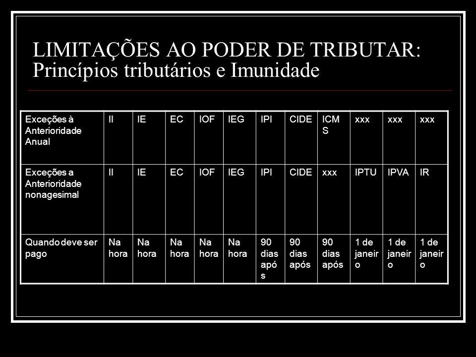 LIMITAÇÕES AO PODER DE TRIBUTAR: Princípios tributários e Imunidade Exceções à Anterioridade Anual IIIEECIOFIEGIPICIDEICM S xxx Exceções a Anteriorida