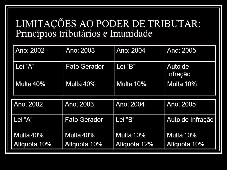 LIMITAÇÕES AO PODER DE TRIBUTAR: Princípios tributários e Imunidade Ano: 2002Ano: 2003Ano: 2004Ano: 2005 Lei AFato GeradorLei BAuto de Infração Multa