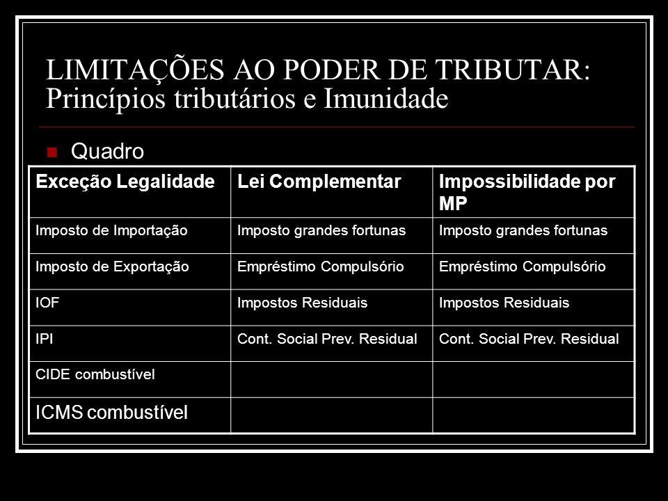 LIMITAÇÕES AO PODER DE TRIBUTAR: Princípios tributários e Imunidade Quadro Exceção LegalidadeLei ComplementarImpossibilidade por MP Imposto de Importa