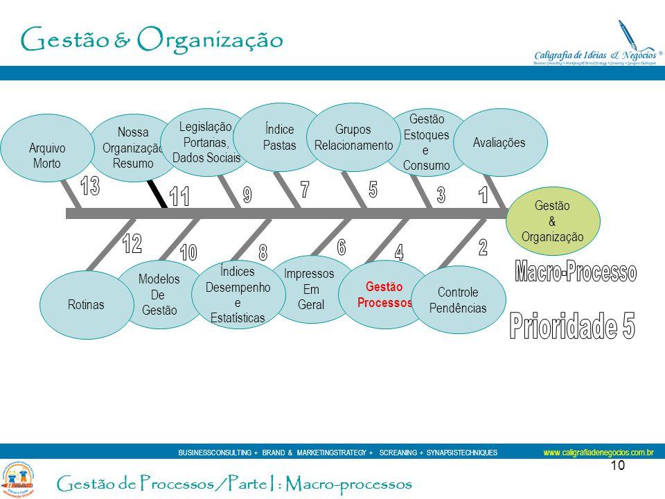 10 Gestão & Organização Modelos De Gestão Nossa Organização Resumo Legislação, Portarias, Dados Sociais Rotinas Índice Pastas Impressos Em Geral Gestã