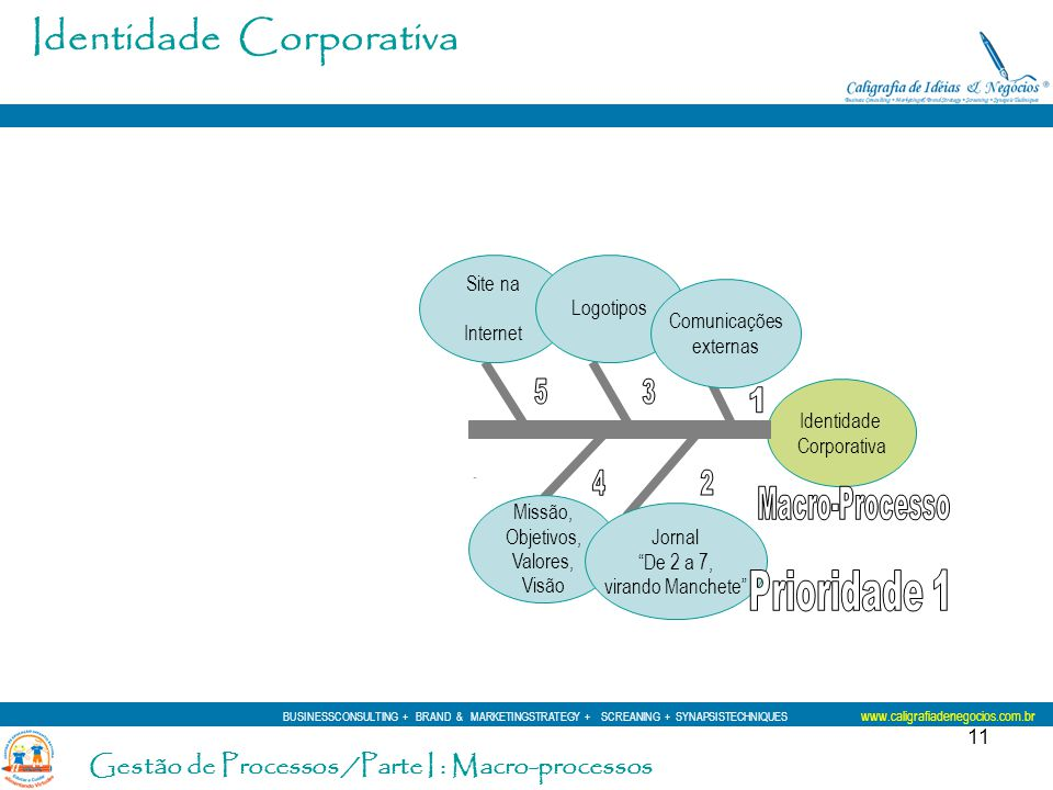 11 Identidade Corporativa Identidade Corporativa Site na Internet Logotipos Missão, Objetivos, Valores, Visão Jornal De 2 a 7, virando Manchete Comuni
