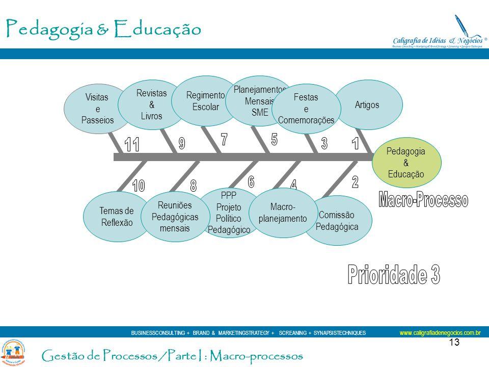13 Pedagogia & Educação Temas de Reflexão Visitas e Passeios Revistas & Livros Regimento Escolar PPP Projeto Político Pedagógico Artigos Comissão Peda