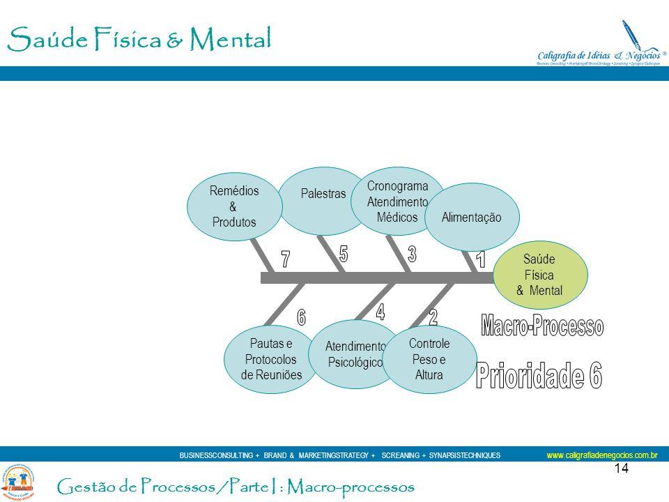 14 Saúde Física & Mental Pautas e Protocolos de Reuniões Palestras Cronograma Atendimento Médicos Atendimento Psicológico Controle Peso e Altura Alime