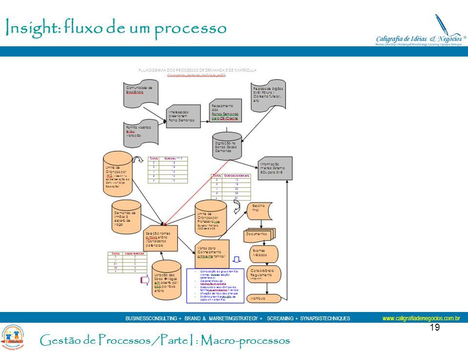 19 Insight: fluxo de um processo BUSINESSCONSULTING + BRAND & MARKETINGSTRATEGY + SCREANING + SYNAPSISTECHNIQUES www.caligrafiadenegocios.com.br Gestã