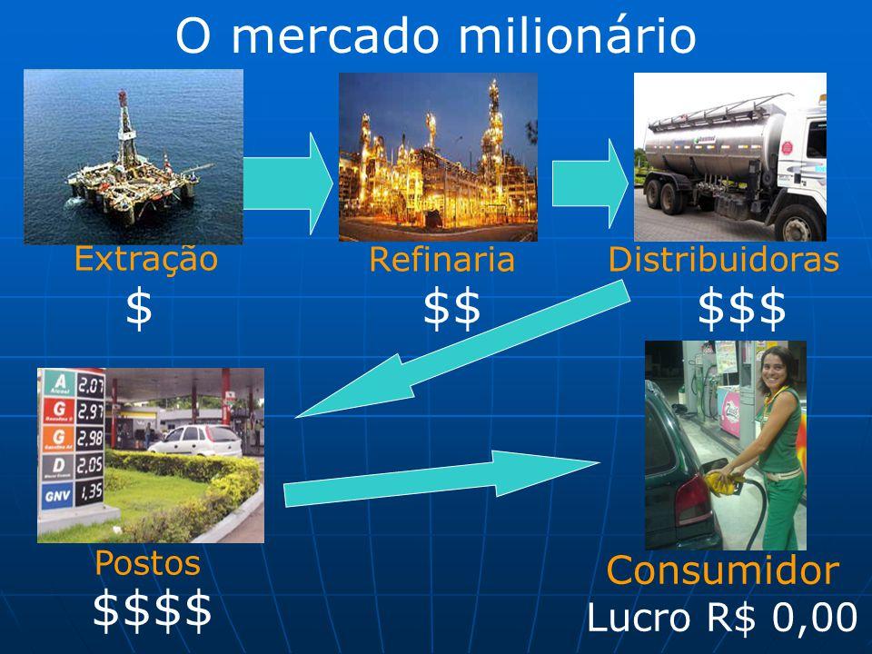 Extração $ Refinaria $$ Distribuidoras $$$ Postos $$$$ Consumidor Lucro R$ 0,00 O mercado milionário