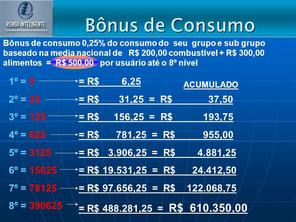 1º = 5 2º = 25 3º = 125 4º = 625 5º = 3125 6º = 15625 7º = 78125 8º = 390625 Bônus de consumo 0,25% do consumo do seu grupo e sub grupo baseado na med