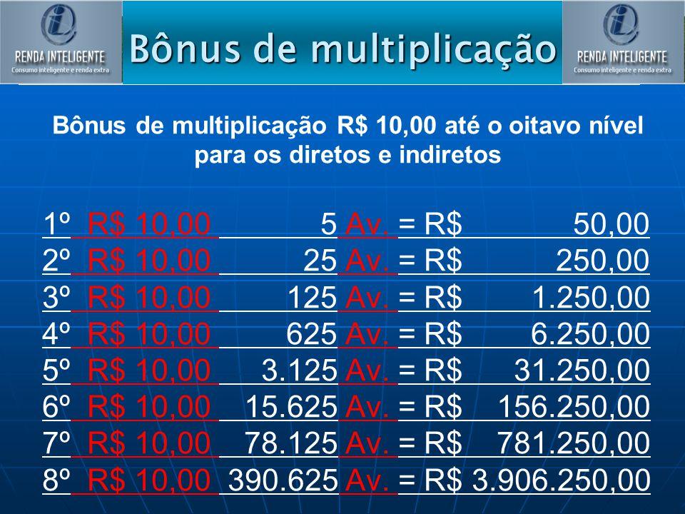 Bônus de multiplicação Bônus de multiplicação R$ 10,00 até o oitavo nível para os diretos e indiretos 1º R$ 10,00 5 Av. = R$ 50,00 2º R$ 10,00 25 Av.