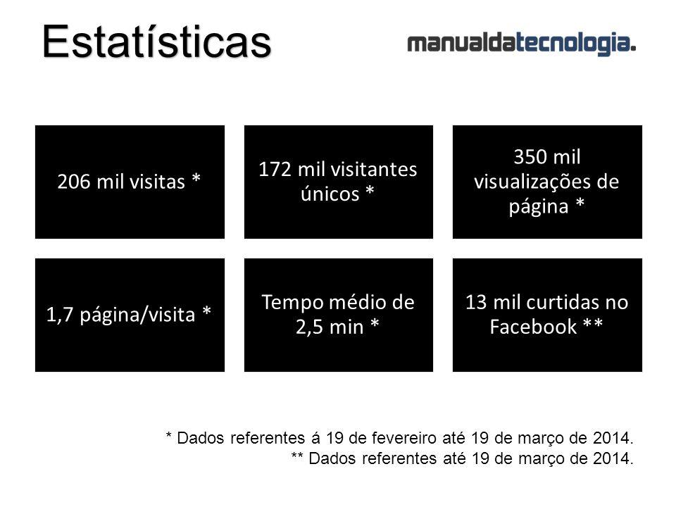 Estatísticas 206 mil visitas * 172 mil visitantes únicos * 350 mil visualizações de página * 1,7 página/visita * Tempo médio de 2,5 min * 13 mil curtidas no Facebook ** * Dados referentes á 19 de fevereiro até 19 de março de 2014.