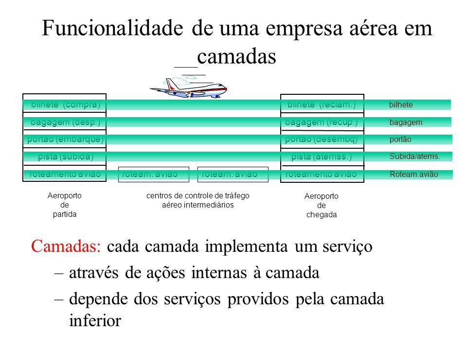 Funcionalidade de uma empresa aérea em camadas Camadas: cada camada implementa um serviço –através de ações internas à camada –depende dos serviços pr