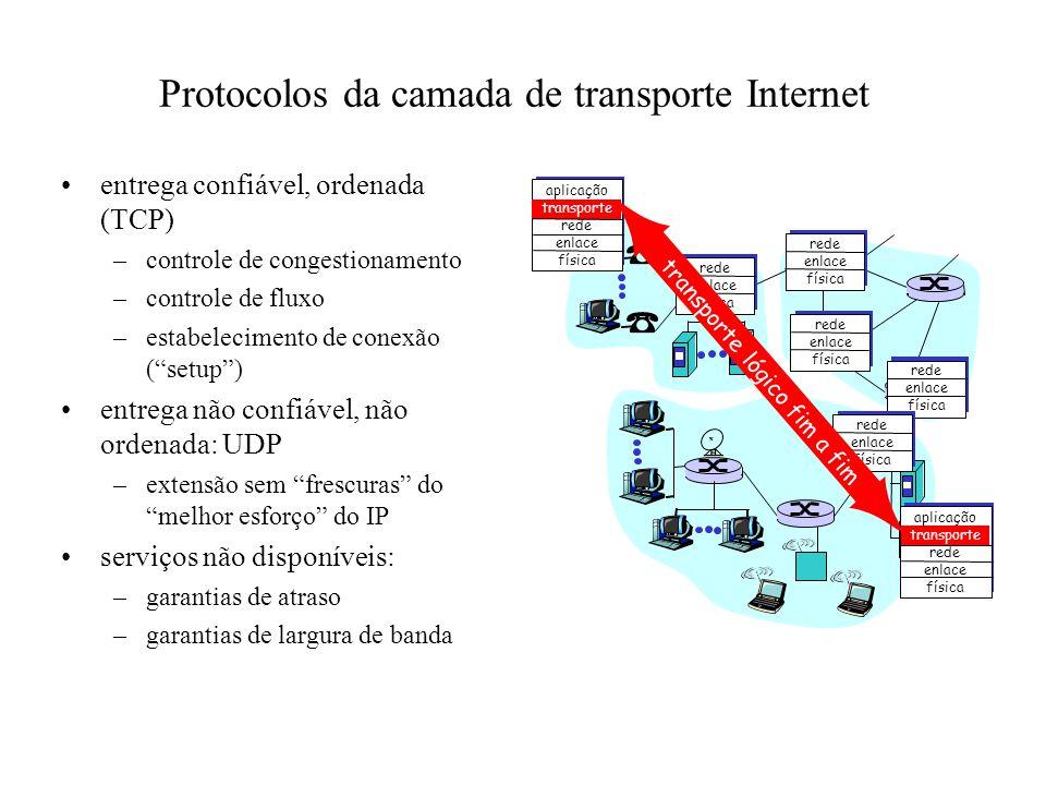 Protocolos da camada de transporte Internet entrega confiável, ordenada (TCP) –controle de congestionamento –controle de fluxo –estabelecimento de con