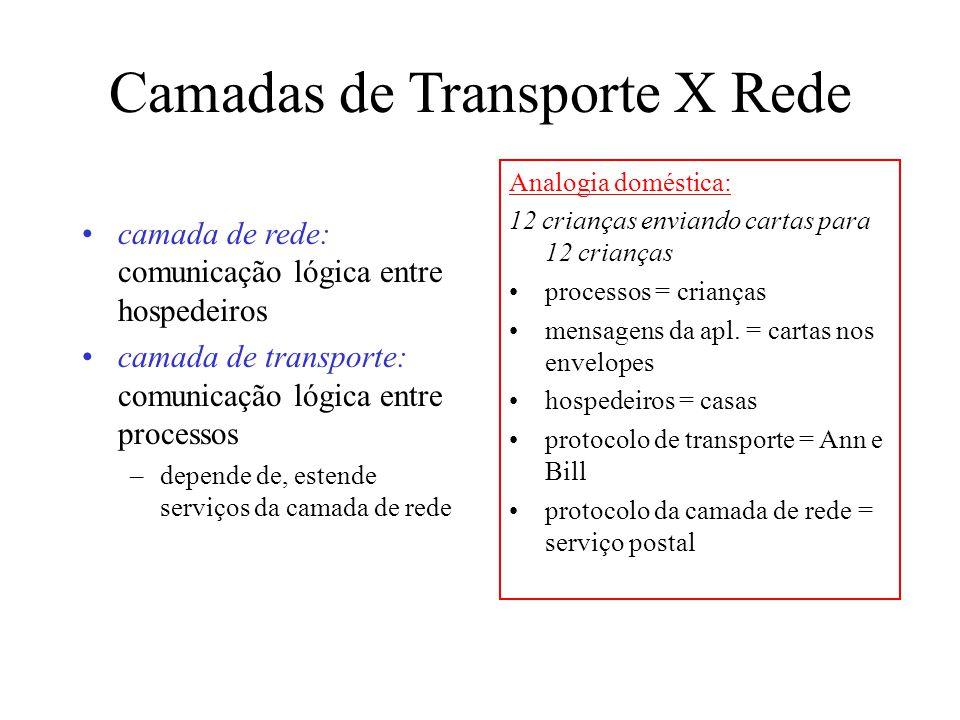 Camadas de Transporte X Rede camada de rede: comunicação lógica entre hospedeiros camada de transporte: comunicação lógica entre processos –depende de