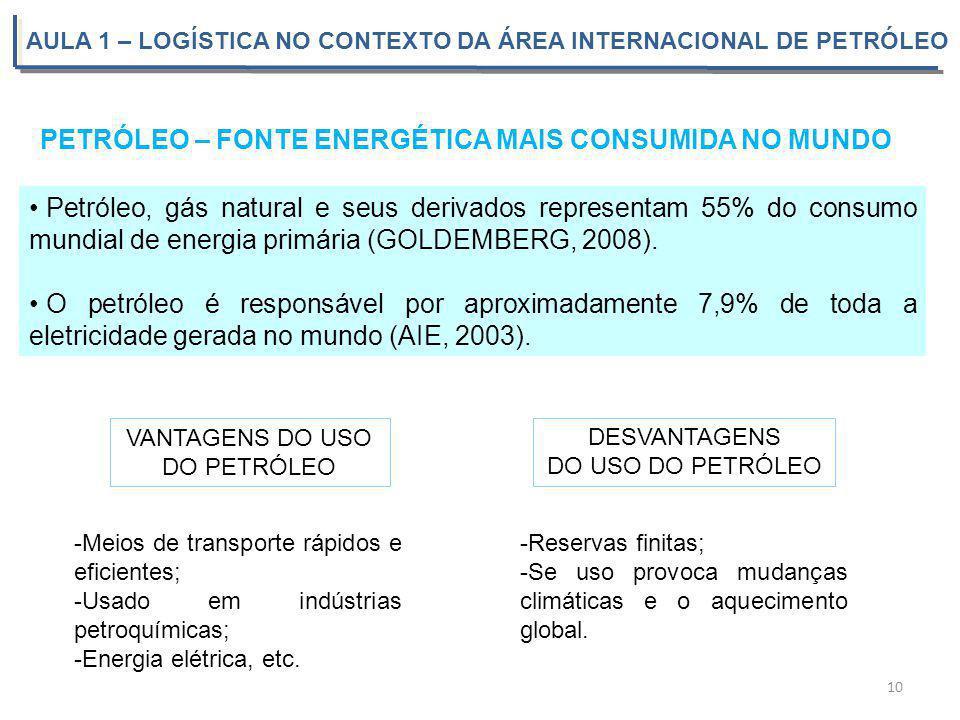 AULA 1 – LOGÍSTICA NO CONTEXTO DA ÁREA INTERNACIONAL DE PETRÓLEO Petróleo, gás natural e seus derivados representam 55% do consumo mundial de energia