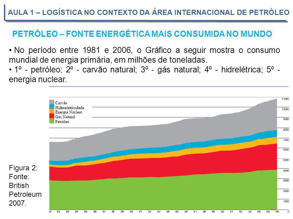 AULA 1 – LOGÍSTICA NO CONTEXTO DA ÁREA INTERNACIONAL DE PETRÓLEO No período entre 1981 e 2006, o Gráfico a seguir mostra o consumo mundial de energia