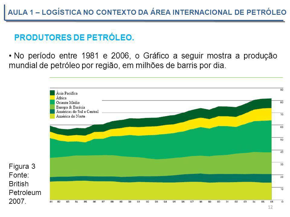 AULA 1 – LOGÍSTICA NO CONTEXTO DA ÁREA INTERNACIONAL DE PETRÓLEO PRODUTORES DE PETRÓLEO. 12 No período entre 1981 e 2006, o Gráfico a seguir mostra a