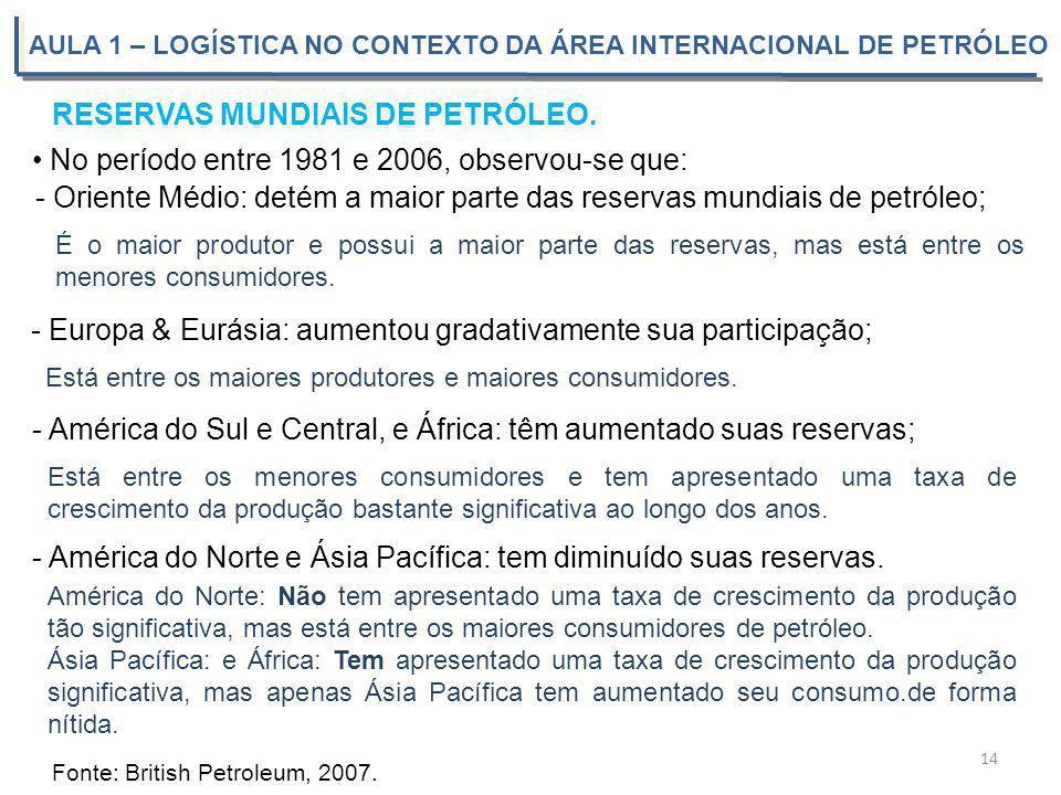 AULA 1 – LOGÍSTICA NO CONTEXTO DA ÁREA INTERNACIONAL DE PETRÓLEO RESERVAS MUNDIAIS DE PETRÓLEO. Fonte: British Petroleum, 2007. 14 No período entre 19