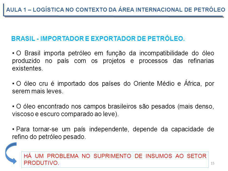 AULA 1 – LOGÍSTICA NO CONTEXTO DA ÁREA INTERNACIONAL DE PETRÓLEO BRASIL - IMPORTADOR E EXPORTADOR DE PETRÓLEO. 15 O Brasil importa petróleo em função