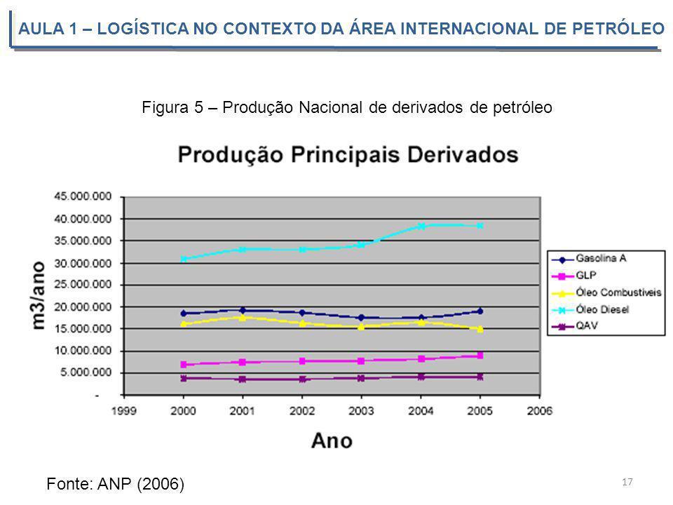 AULA 1 – LOGÍSTICA NO CONTEXTO DA ÁREA INTERNACIONAL DE PETRÓLEO 17 Fonte: ANP (2006) Figura 5 – Produção Nacional de derivados de petróleo