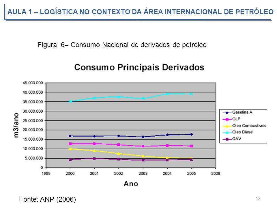 AULA 1 – LOGÍSTICA NO CONTEXTO DA ÁREA INTERNACIONAL DE PETRÓLEO 18 Fonte: ANP (2006) Figura 6– Consumo Nacional de derivados de petróleo