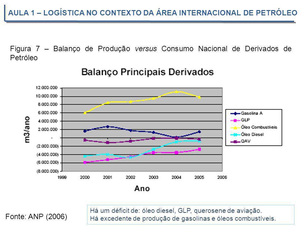 AULA 1 – LOGÍSTICA NO CONTEXTO DA ÁREA INTERNACIONAL DE PETRÓLEO Fonte: ANP (2006) Figura 7 – Balanço de Produção versus Consumo Nacional de Derivados
