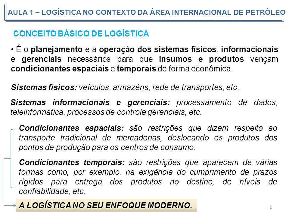 AULA 1 – LOGÍSTICA NO CONTEXTO DA ÁREA INTERNACIONAL DE PETRÓLEO 3 QUAIS PROBLEMAS A LOGÍSTICA PROCURA RESOLVER.