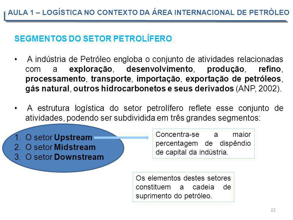 SEGMENTOS DO SETOR PETROLÍFERO A indústria de Petróleo engloba o conjunto de atividades relacionadas com a exploração, desenvolvimento, produção, refi