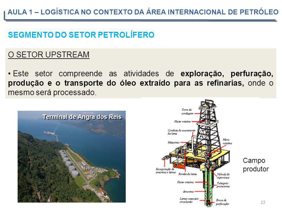 SEGMENTO DO SETOR PETROLÍFERO O SETOR UPSTREAM Este setor compreende as atividades de exploração, perfuração, produção e o transporte do óleo extraído