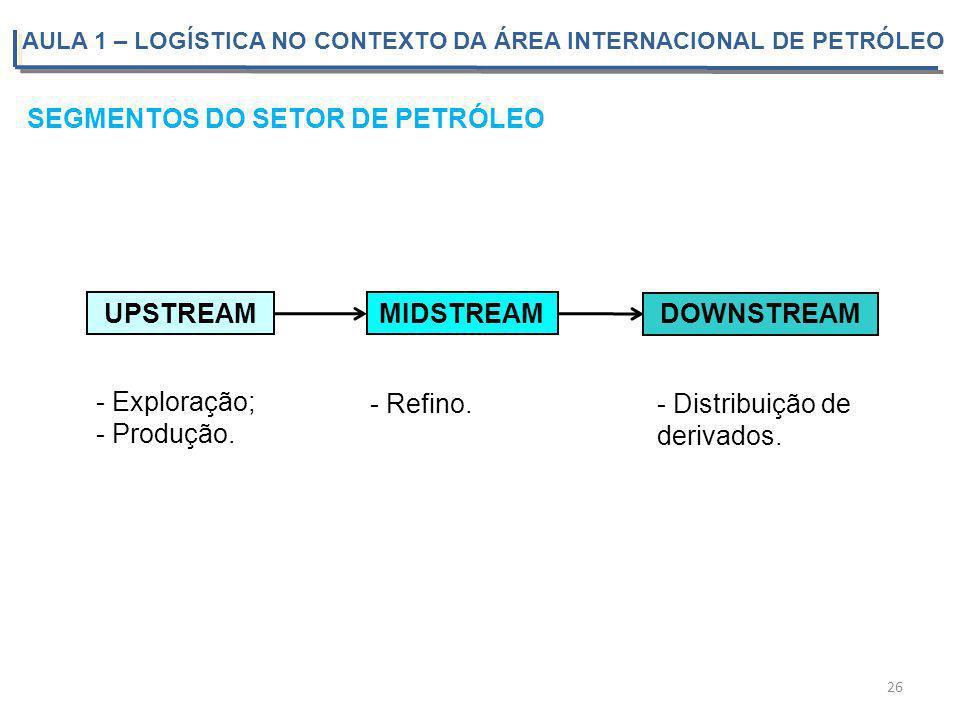 SEGMENTOS DO SETOR DE PETRÓLEO UPSTREAM MIDSTREAM DOWNSTREAM - Exploração; - Produção. - Refino.- Distribuição de derivados. 26 AULA 1 – LOGÍSTICA NO