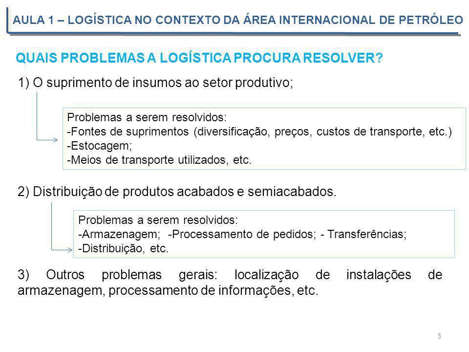 AULA 1 – LOGÍSTICA NO CONTEXTO DA ÁREA INTERNACIONAL DE PETRÓLEO 3 QUAIS PROBLEMAS A LOGÍSTICA PROCURA RESOLVER? 1) O suprimento de insumos ao setor p