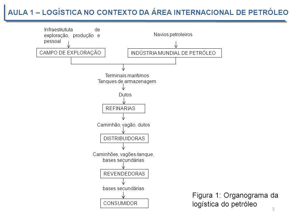 AULA 1 – LOGÍSTICA NO CONTEXTO DA ÁREA INTERNACIONAL DE PETRÓLEO 5 Figura 1: Organograma da logística do petróleo INDÚSTRIA MUNDIAL DE PETRÓLEO CAMPO