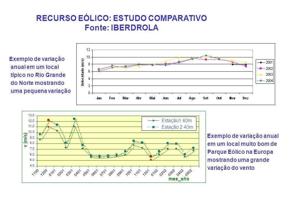 RECURSO EÓLICO: ESTUDO COMPARATIVO Fonte: IBERDROLA 4.0 5.0 6.0 7.0 8.0 9.0 10.0 11.0 12.0 13.0 1100 1200 0101 0201 0301 0401 0501 0601 0701 0801 0901