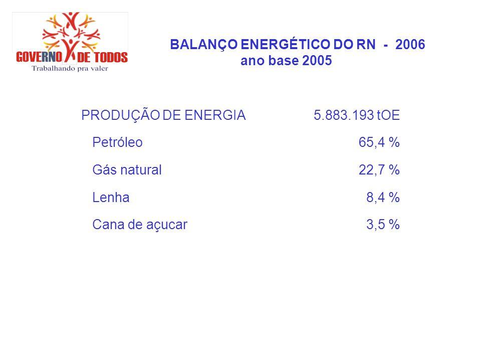 BALANÇO ENERGÉTICO DO RN - 2006 ano base 2005 PRODUÇÃO DE ENERGIA5.883.193 tOE Petróleo65,4 % Gás natural22,7 % Lenha8,4 % Cana de açucar3,5 %
