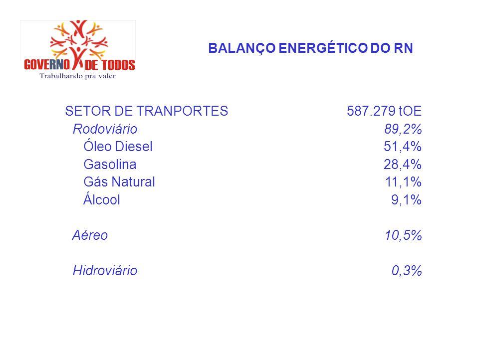 BALANÇO ENERGÉTICO DO RN SETOR DE TRANPORTES587.279 tOE Rodoviário89,2% Óleo Diesel51,4% Gasolina28,4% Gás Natural11,1% Álcool9,1% Aéreo10,5% Hidroviá